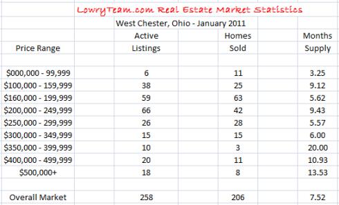 LowryTeam.com West Chester Real Estate Market Statistics