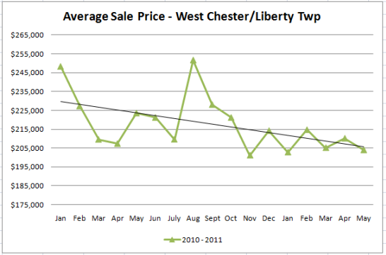 West Chester & Liberty Township Ohio Home Prices
