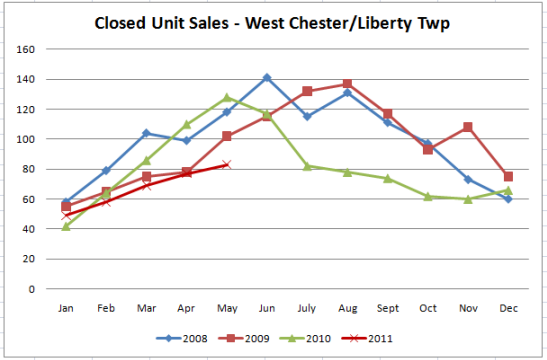West Chester & Liberty Township Home Sales & Home Prices