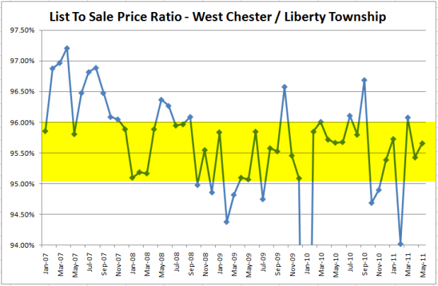 West Chester & Liberty Township List to Sale Home Price Ratio