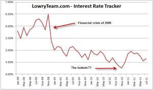 LowryTeam.com Interest Rate Tracker