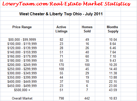 LowryTeam.com Real Estate Market Statistics July 2011