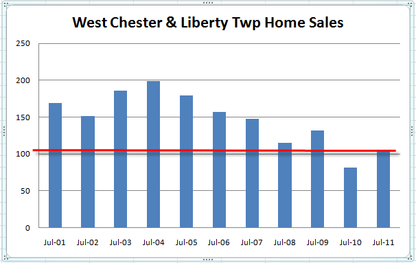 West Chester & Liberty Township Ohio Real Estate Sales