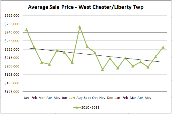 West Chester & Liberty Twp Avg Sales Price