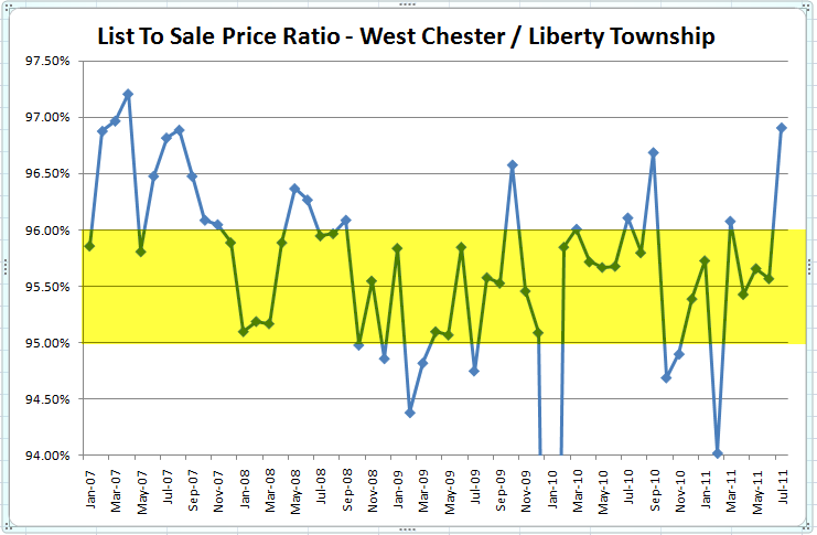 West Chester & Liberty Twp List To Sale Price Ratio