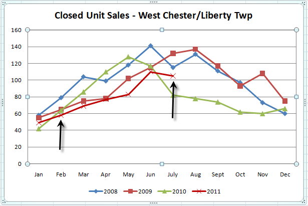 West Chester & Liberty Twp OH Real Estate Sales