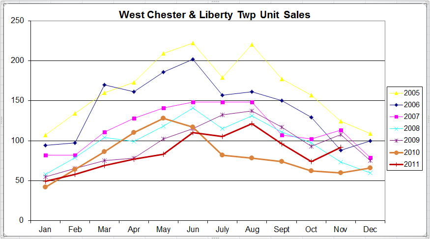 West Chester & Liberty Twp November Home Sales