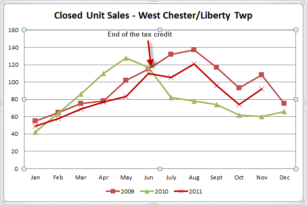 West Chester & Liberty Twp November Sales History