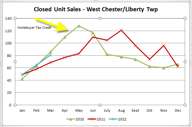 West Chester LIberty Township Home Sales Last 3 years