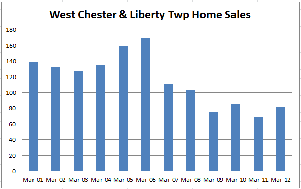 West Chester LIberty Township Home Sales March 2012