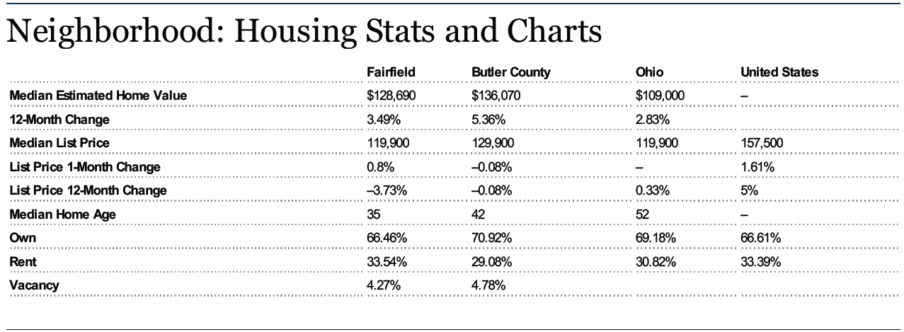 Home Prices In Fairfield Ohio For November 2012