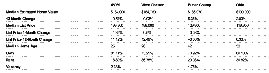 Home Prices In West Chester Ohio November 2012
