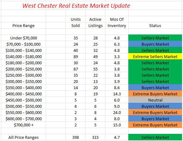 West Chester Ohio Home Prices & Market Report