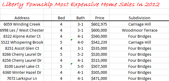 Liberty Township Ohio Most Expensive Home Sales In 2012