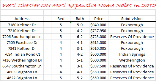 West Chester OH Most Expensive Home Sales 2012