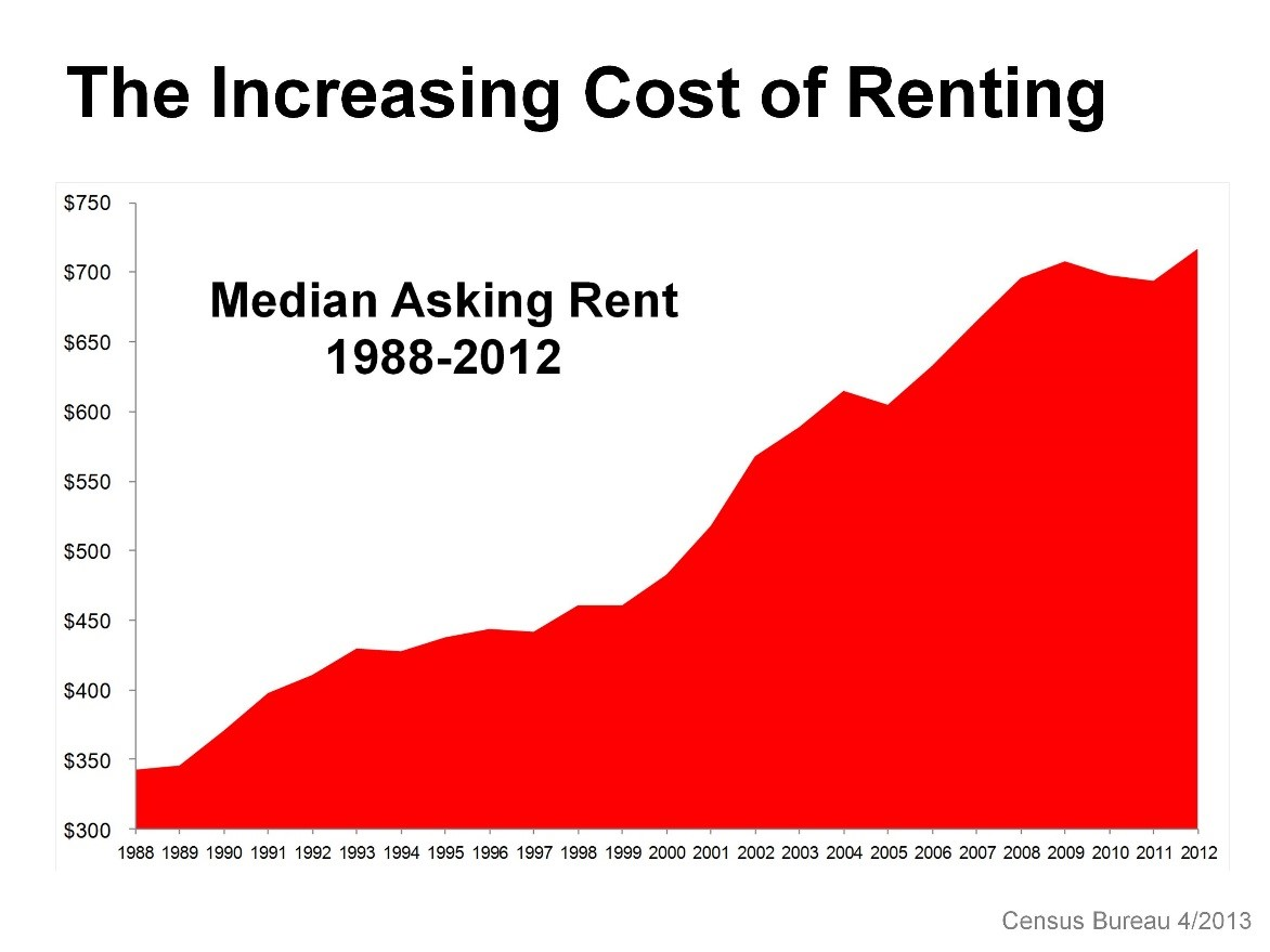 with the rising cost of renting many people are considering buying a