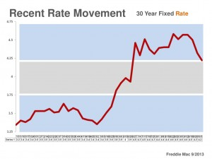 Interest Rate Movement