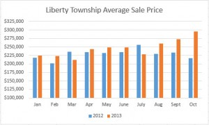 Liberty Township Ohio Home Sales Average Sale Price