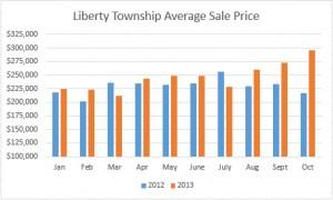 Liberty Township Ohio Home Sales Average Sale Price