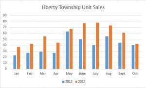 Liberty Township Ohio Home Sales November 2013