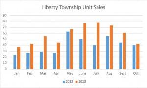 Liberty Township Ohio Home Sales November 2013