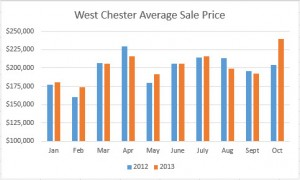 West Chester Ohio Home Sales Average Sale Price