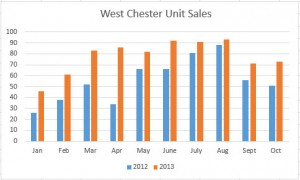 West Chester Ohio Home Sales - 2013