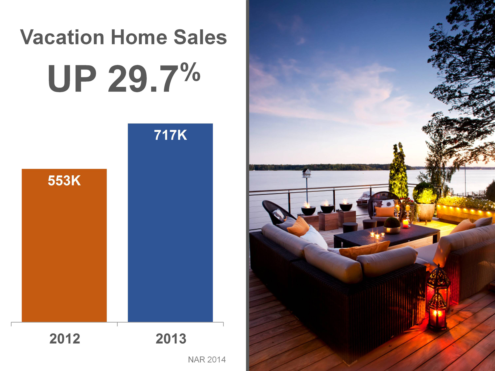 Vacation Home Sales Are Up