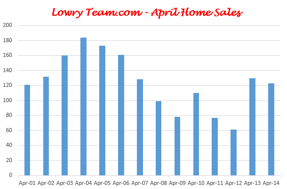 LowryTeam.com_Home_Sales_Graph_April_2014