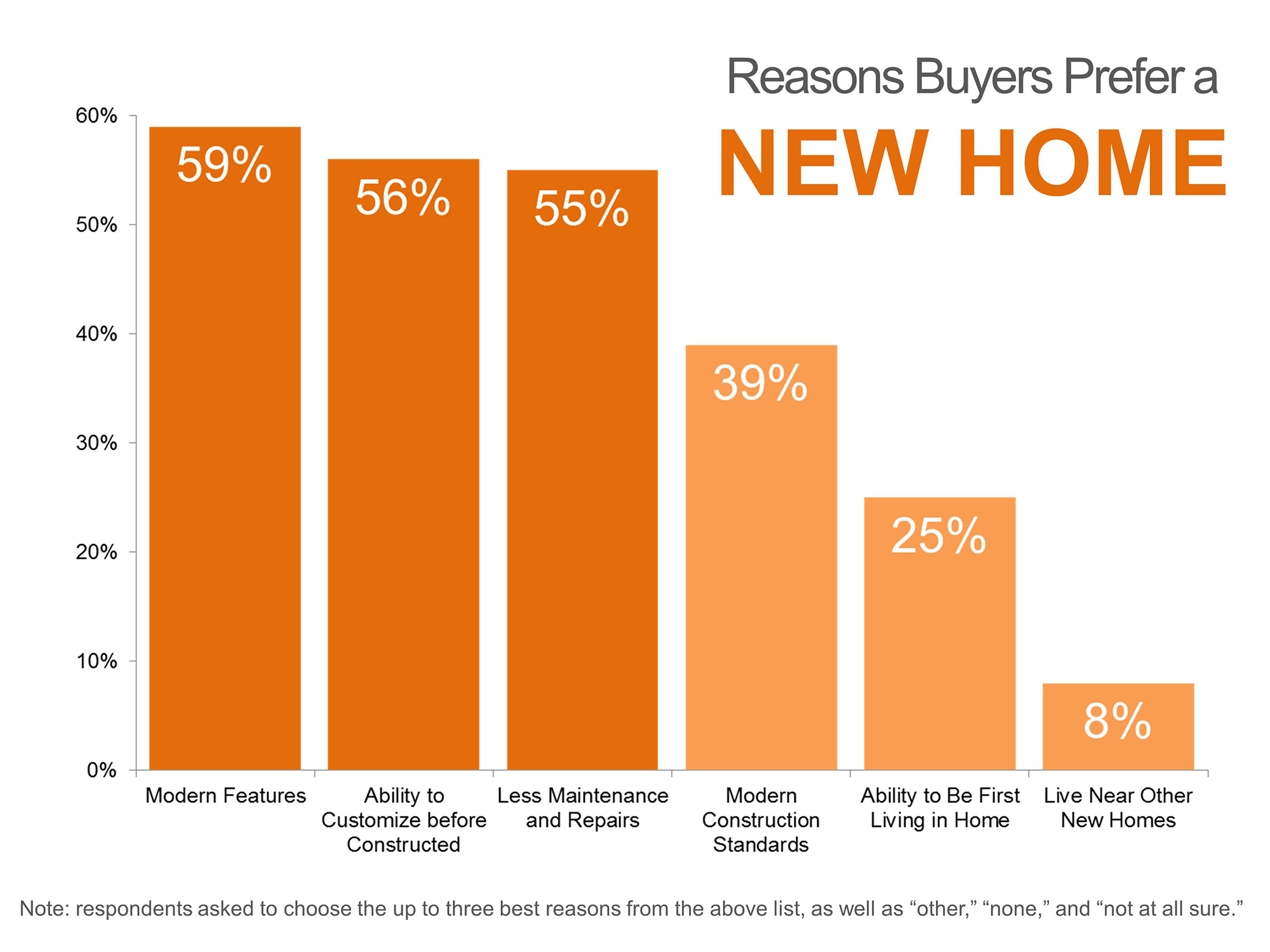 The Lowry Team - Reasons Buyers Prefer a New Home