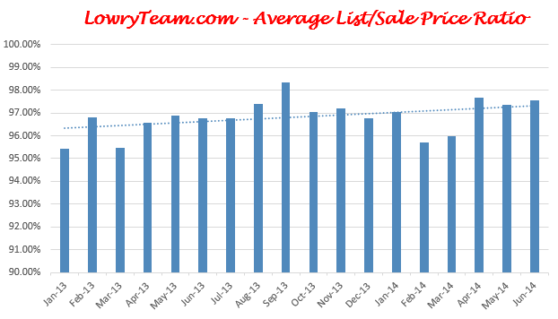 June 2014 List to Sale Ratio West Chester and Liberty Township
