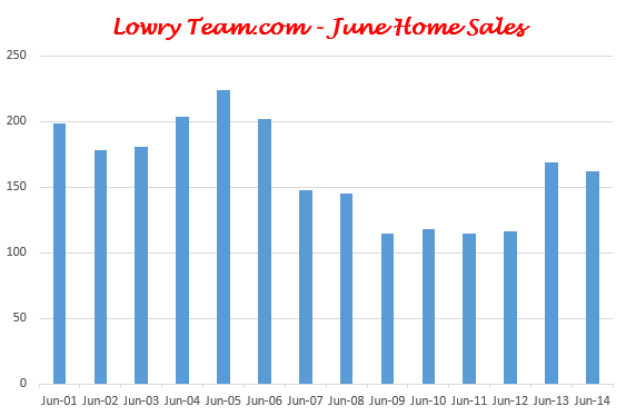 June 2014 West Chester and Liberty Township Home Sales