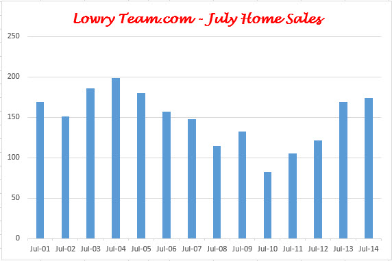 West Chester Liberty Township July Home Sales