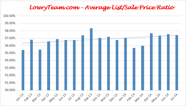 West Chester Liberty Township July List to Sale