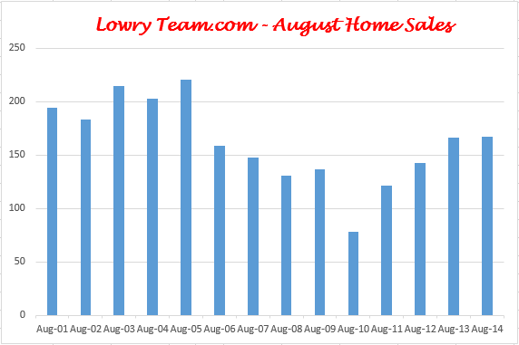 West Chester and Liberty Township Home Sales