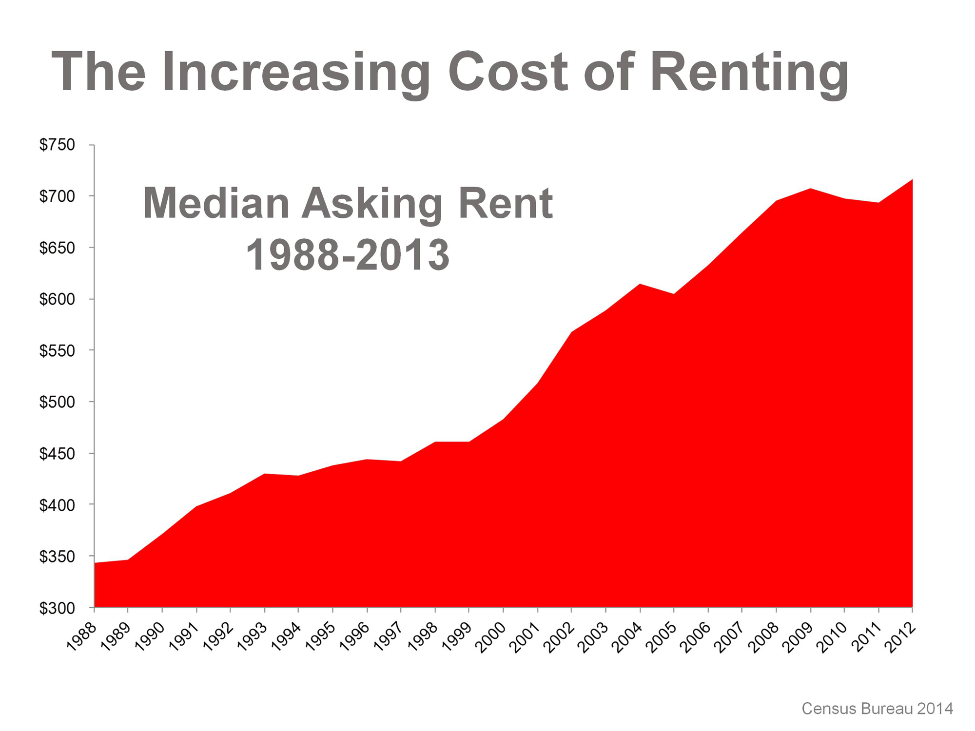 Increasing Cost of Renting