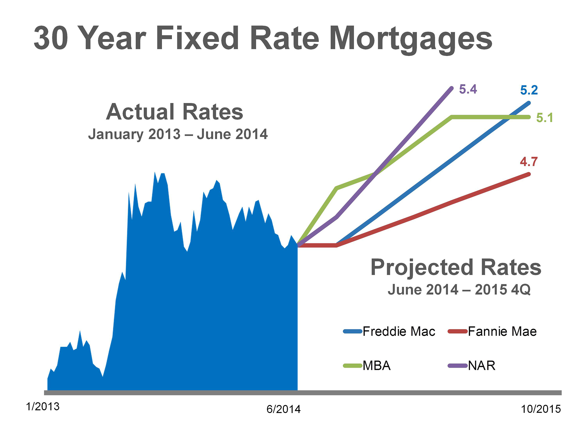 Mortgage Projections