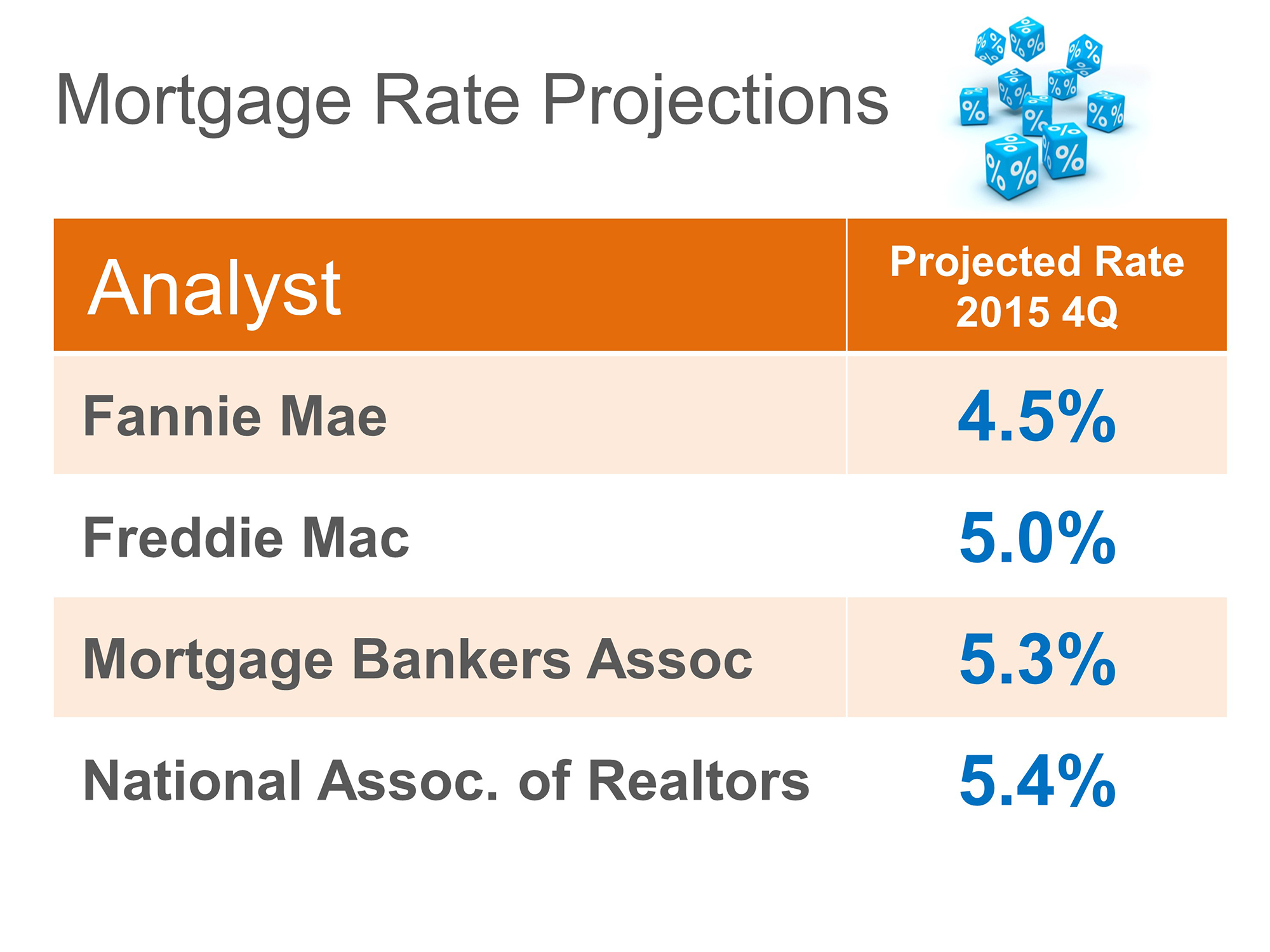 October2014 interest rate projections