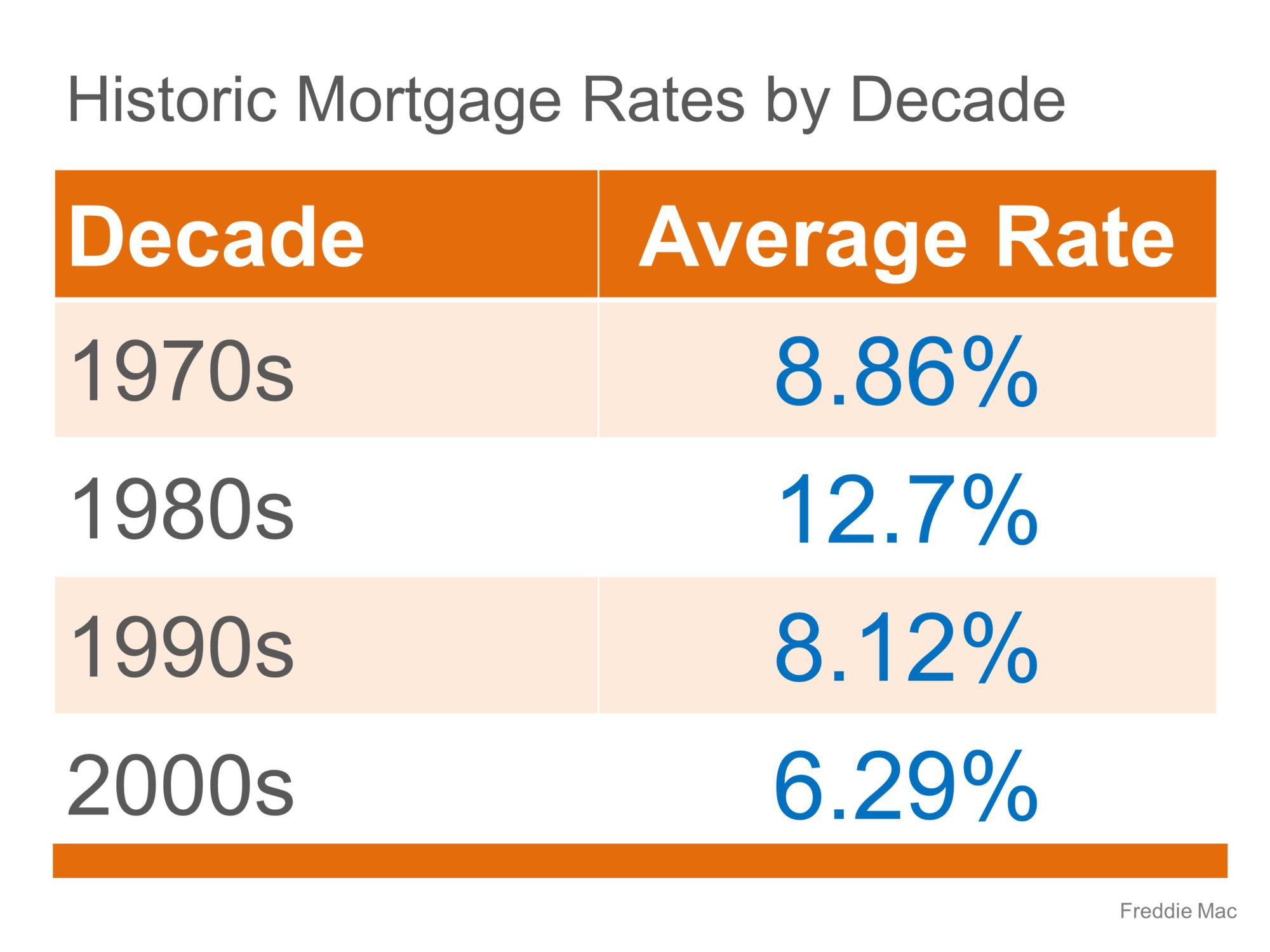 historic interest rates by decade