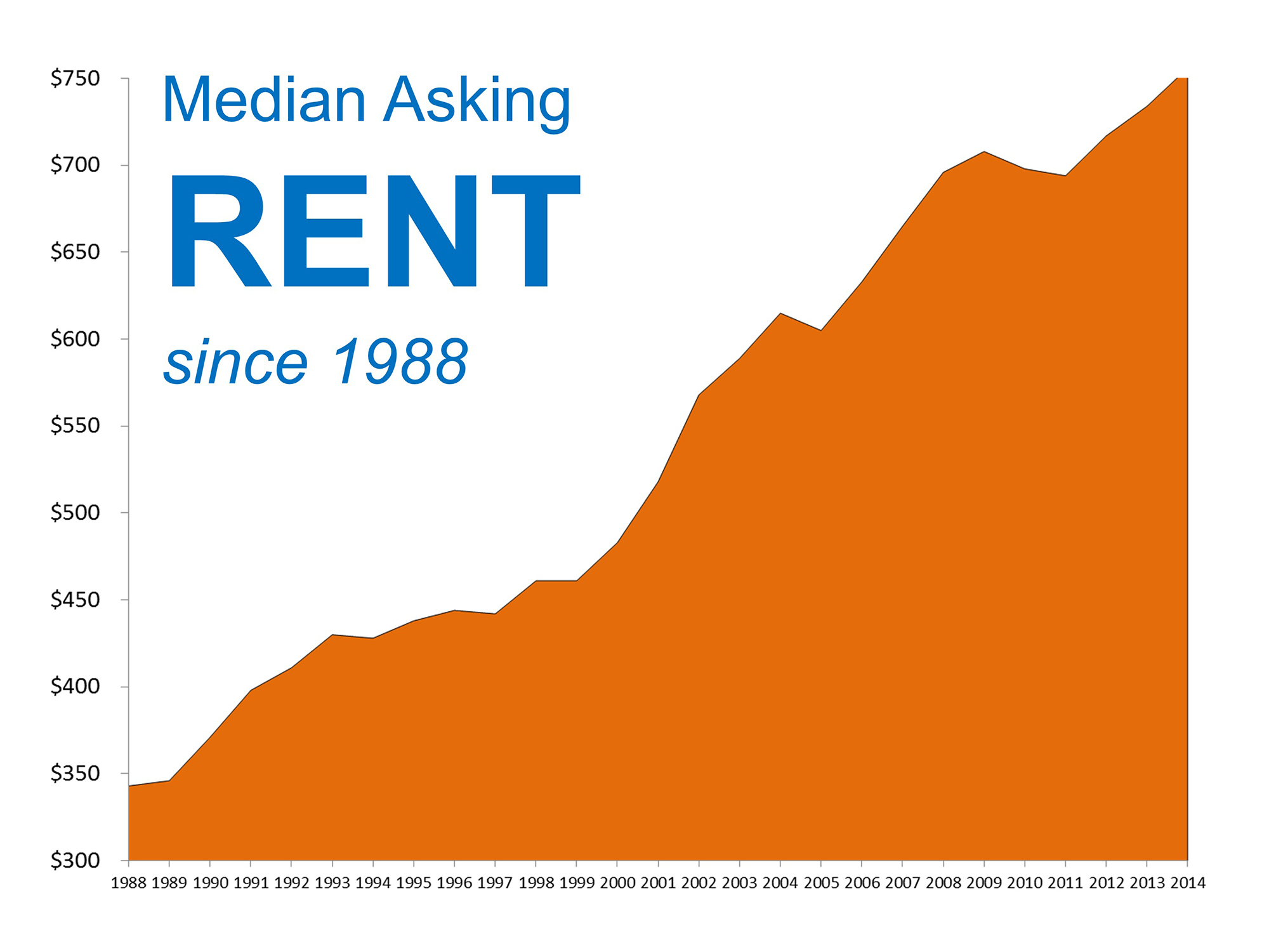 where are rents headed