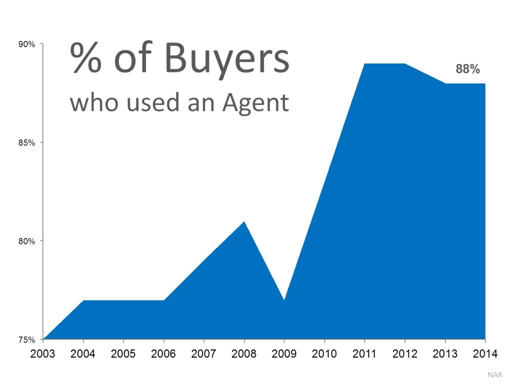 Buyers using Realtors