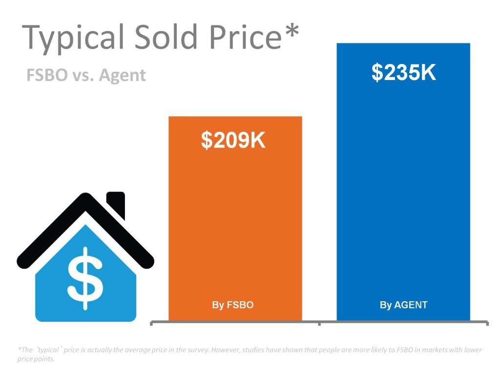 FSBO Sale Price