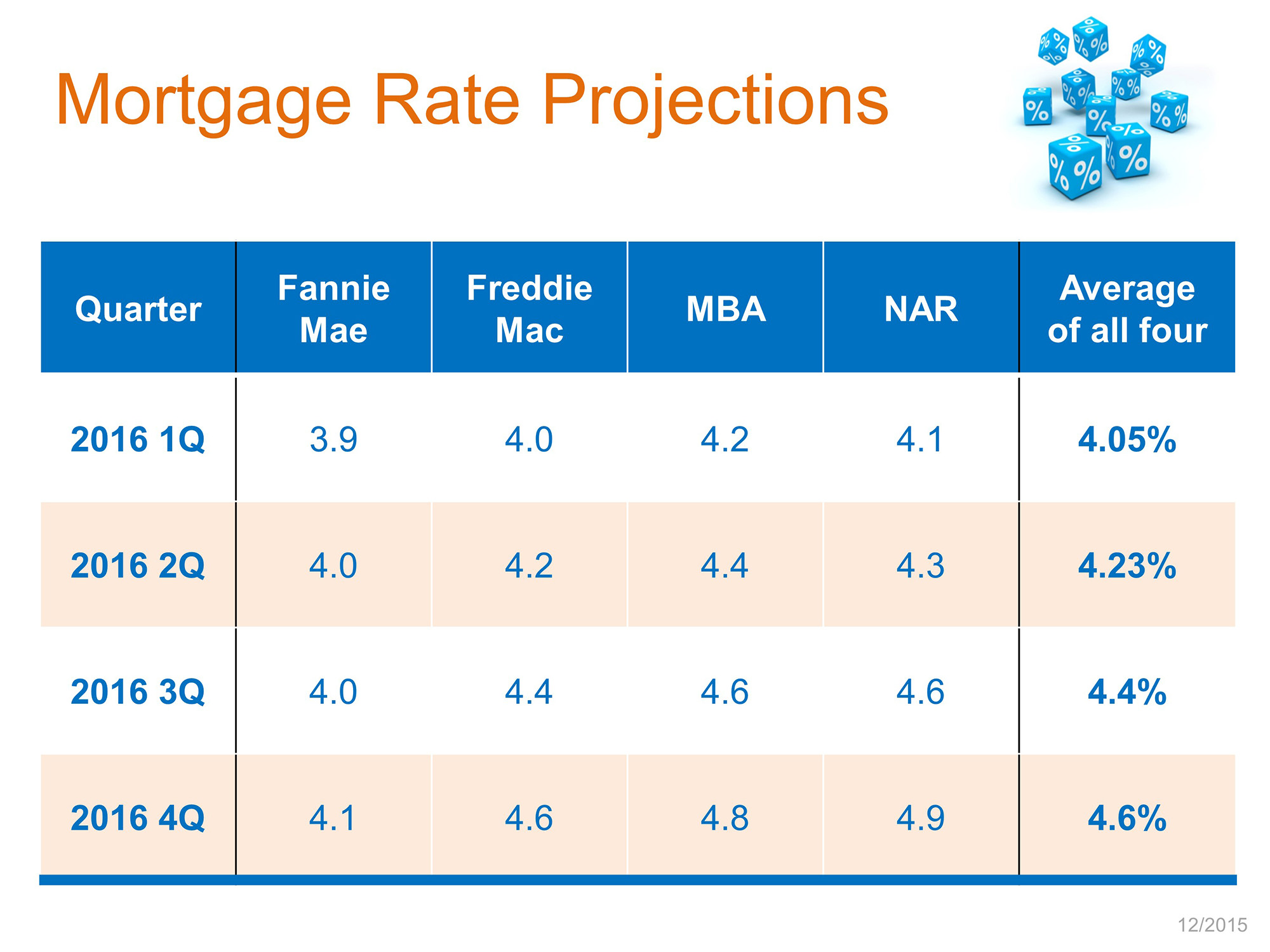 mortgage rate projections for 2016