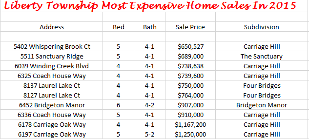 Liberty Township Most Expensive Home Sales 2015