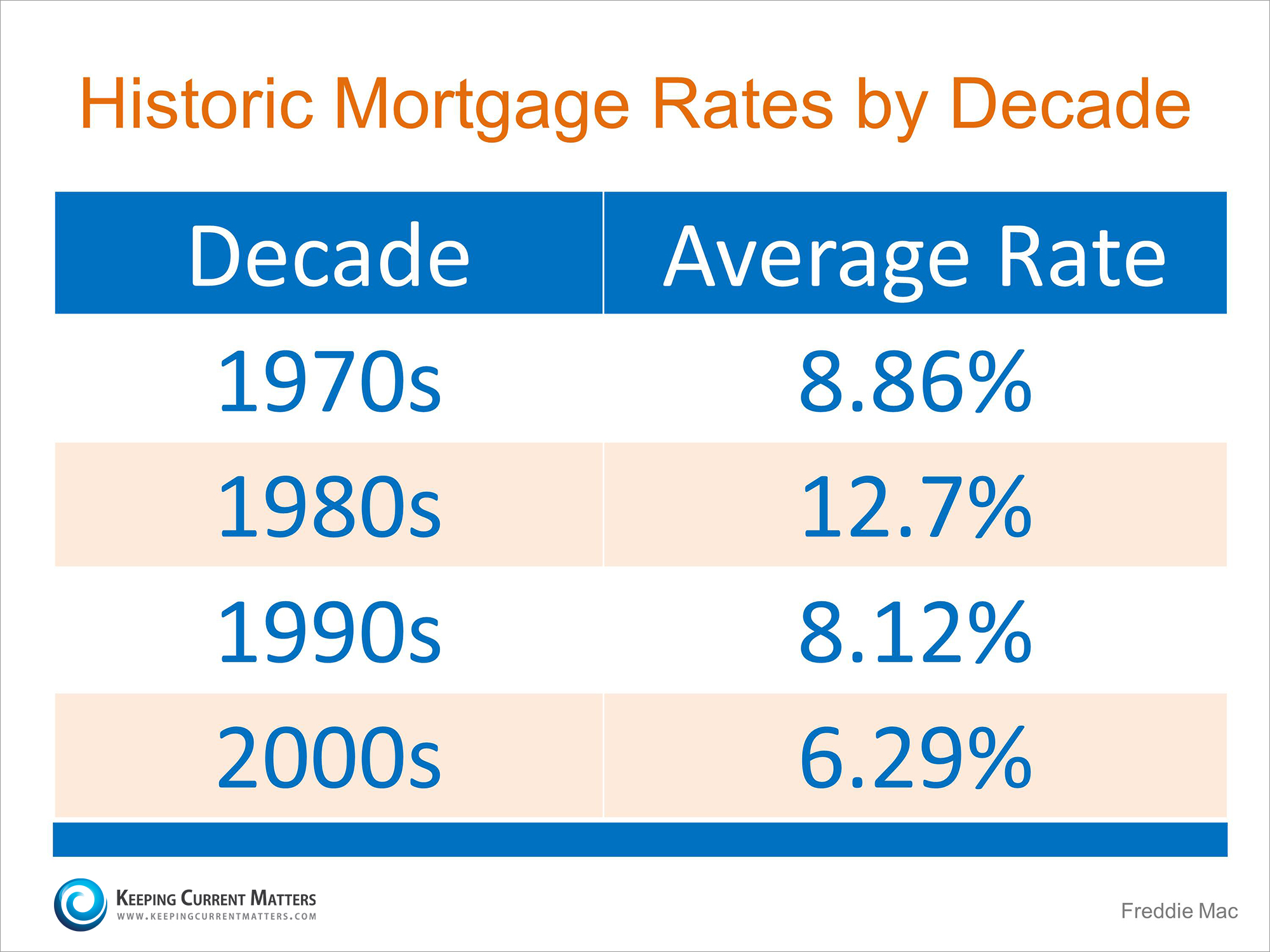 Historic Interest Rates