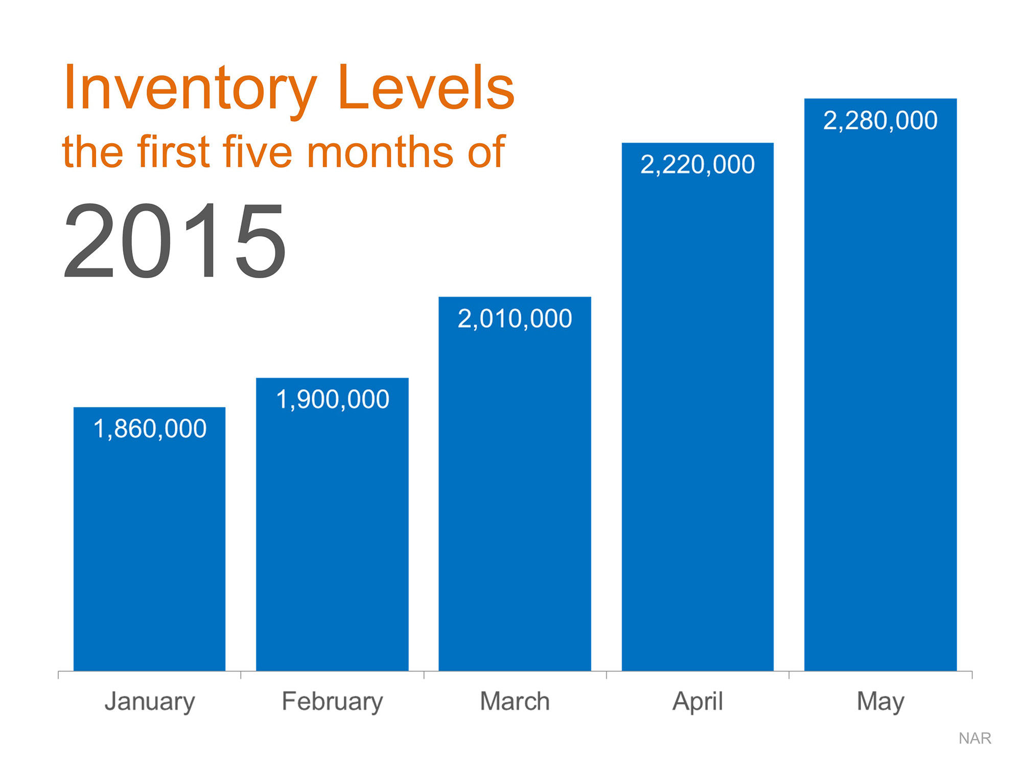 inventory levels or first 5 months