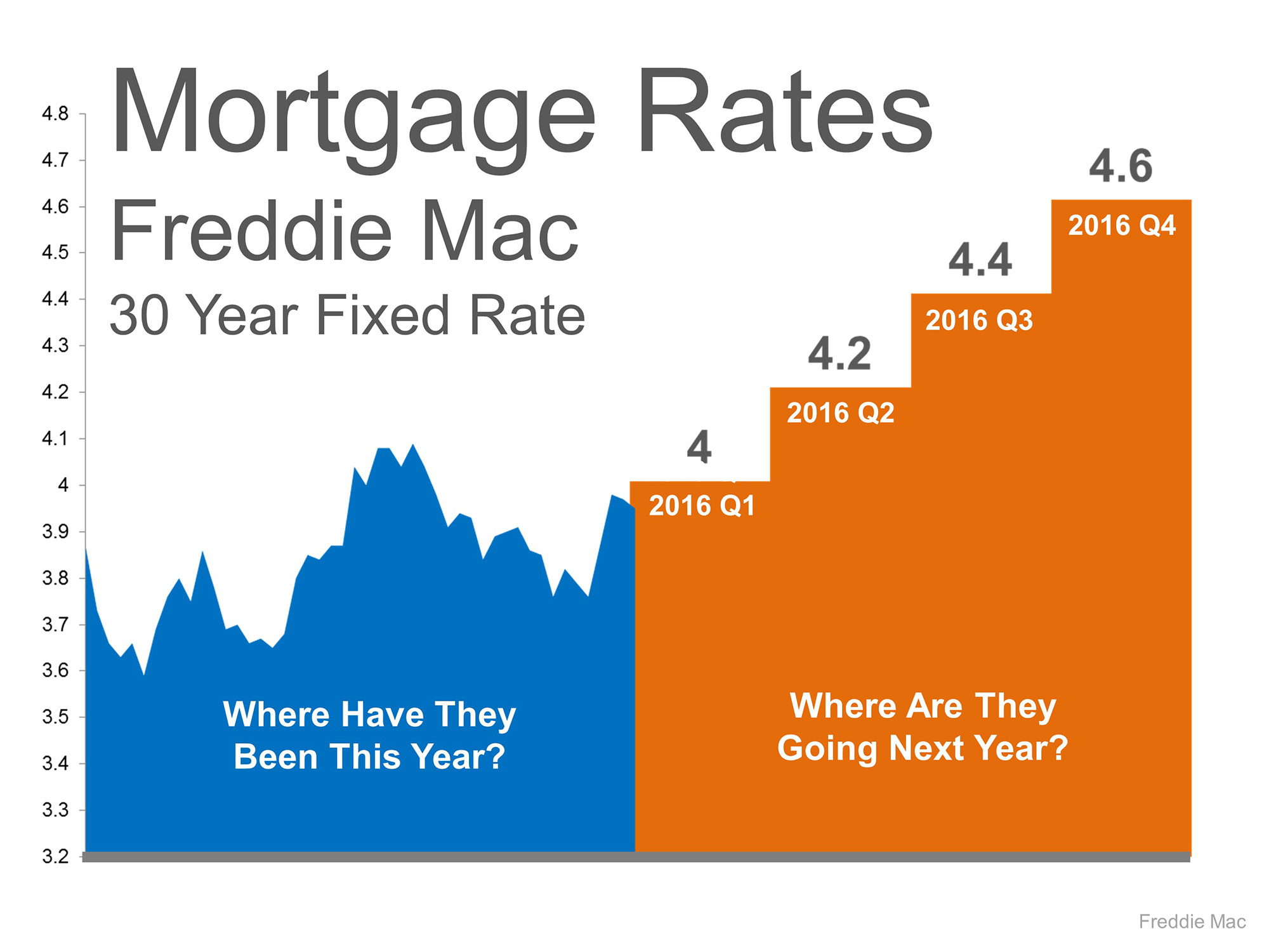 mortgage rate projections 2016