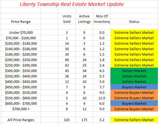 Liberty Township Real Estate Market Update