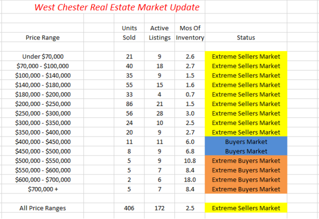 West Chester Real Estate Market Update