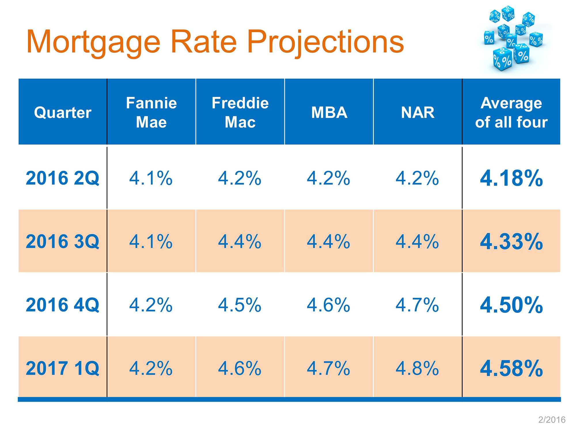 Cincinnati Mortgage Interest Rates Update - February 2016